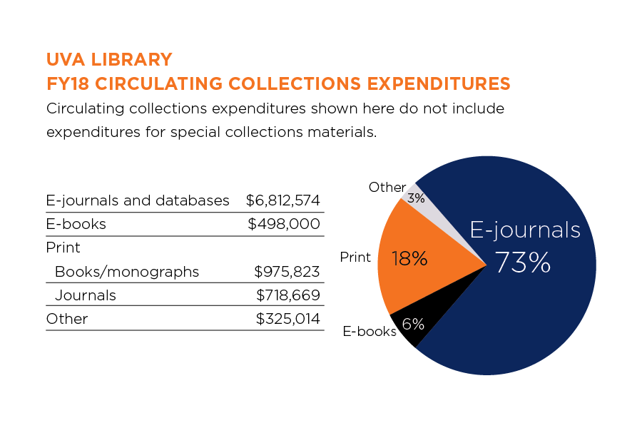 FY18 collections expenditures: E-journals and databases: 73%, e-books: 6%, print: 18%, other: 3%