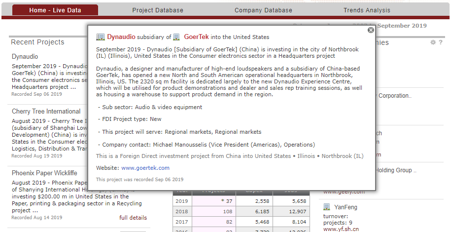 "Screenshot of ""Home - Live Data"" module showing profile of the company Dynaudio in a pop-up window."